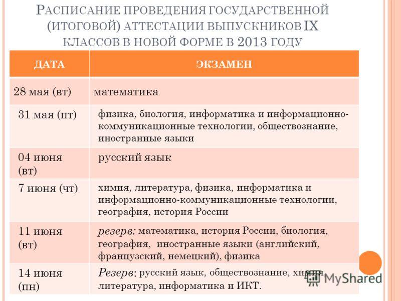 Р АСПИСАНИЕ ПРОВЕДЕНИЯ ГОСУДАРСТВЕННОЙ ( ИТОГОВОЙ ) АТТЕСТАЦИИ ВЫПУСКНИКОВ IX КЛАССОВ В НОВОЙ ФОРМЕ В 2013 ГОДУ ДАТАЭКЗАМЕН 28 мая (вт)математика 31 мая (пт) физика, биология, информатика и информационно- коммуникационные технологии, обществознание,