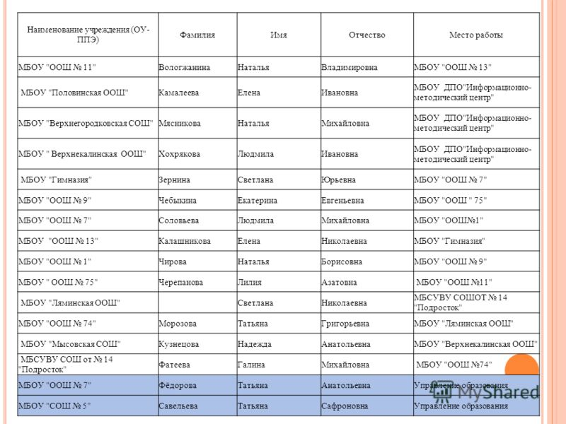 Наименование учреждения (ОУ- ППЭ) ФамилияИмяОтчествоМесто работы МБОУ