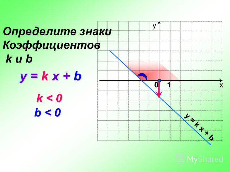 х у y = k x + b Определите знаки Коэффициентов k и b k < 0 k < 0 b < 0 y = k x + b 0 1