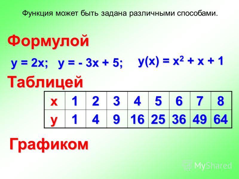 Функция может быть задана различными способами. Формулой Таблицей Графиком у = 2х; у(х) = х 2 + х + 1 у = - 3х + 5; х 1 2 3 4 5 6 7 8 у 1 4 91625364964