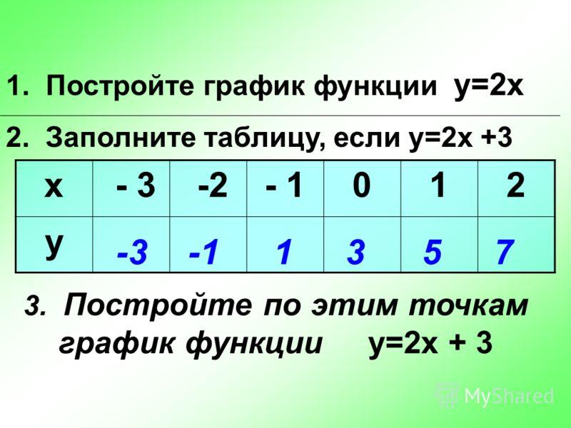 1. Постройте график функции у=2х 2. Заполните таблицу, если у=2х +3 х - 3 -2- 1012 у -31357 3. Постройте по этим точкам график функции у=2х + 3