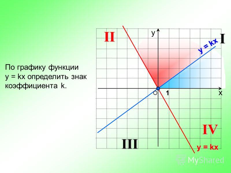 х у По графику функции y = kx определить знак коэффициента k. 1 О y = kx IIII IIIV