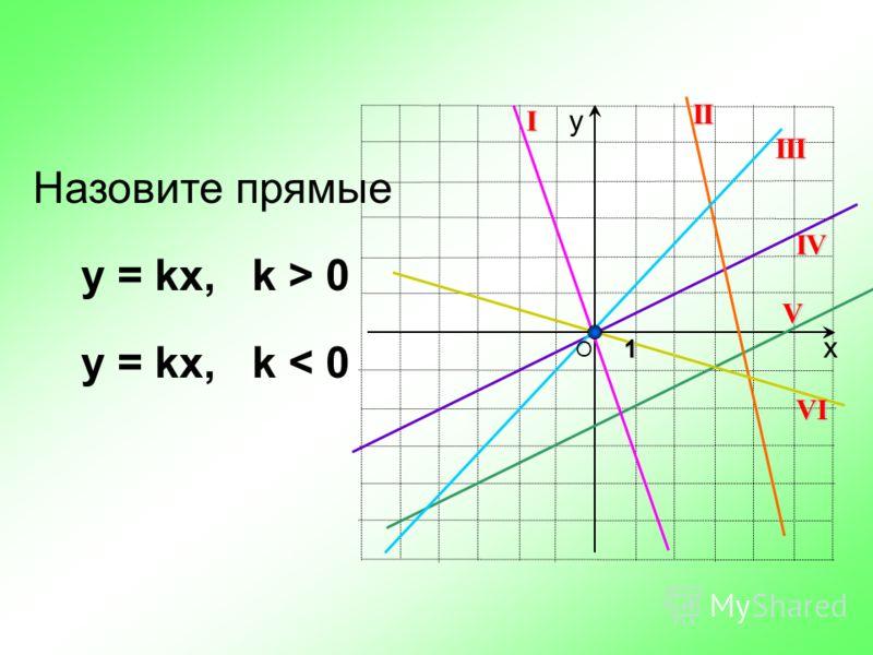 х у О 1 Назовите прямые у = kx, k > 0 y = kx, k < 0 I III IVIIV VI