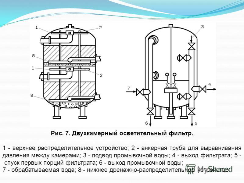 Рис. 7. Двухкамерный осветительный фильтр. 1 - верхнее распределительное устройство; 2 - анкерная труба для выравнивания давления между камерами; 3 - подвод промывочной воды; 4 - выход фильтрата; 5 - спуск первых порций фильтрата; 6 - выход промывочн
