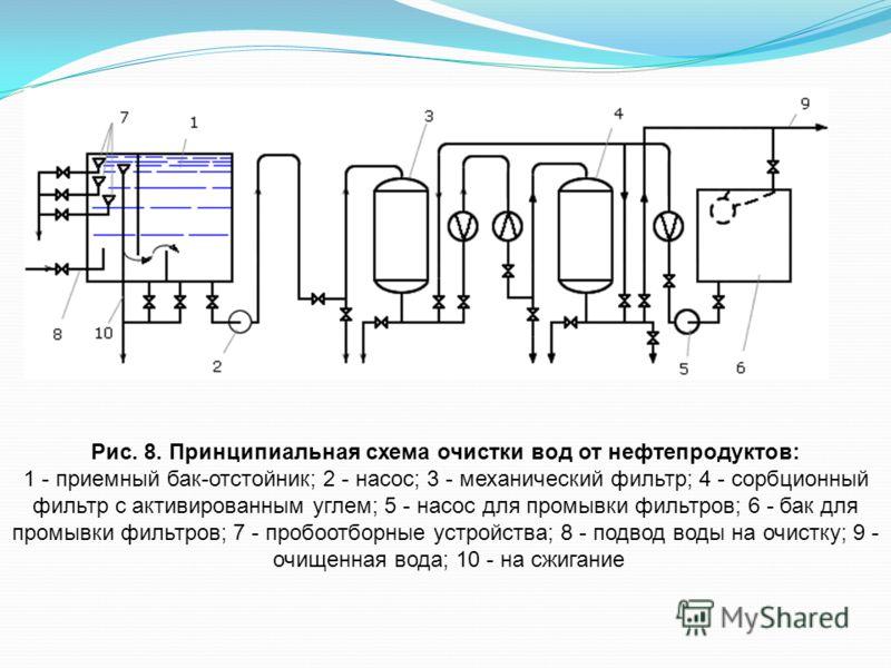 Рис. 8. Принципиальная схема очистки вод от нефтепродуктов: 1 - приемный бак-отстойник; 2 - насос; 3 - механический фильтр; 4 - сорбционный фильтр с активированным углем; 5 - насос для промывки фильтров; 6 - бак для промывки фильтров; 7 - пробоотборн