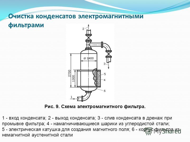 Очистка конденсатов электромагнитными фильтрами Рис. 9. Схема электромагнитного фильтра. 1 - вход конденсата; 2 - выход конденсата; 3 - слив конденсата в дренаж при промывке фильтра; 4 - намагничивающиеся шарики из углеродистой стали; 5 - электрическ