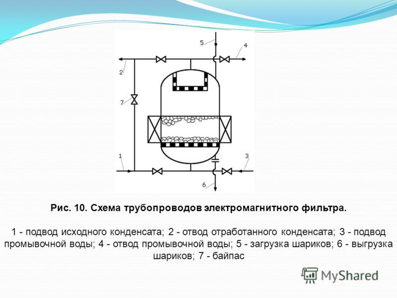 Рис. 10. Схема трубопроводов электромагнитного фильтра. 1 - подвод исходного конденсата; 2 - отвод отработанного конденсата; 3 - подвод промывочной воды; 4 - отвод промывочной воды; 5 - загрузка шариков; 6 - выгрузка шариков; 7 - байпас