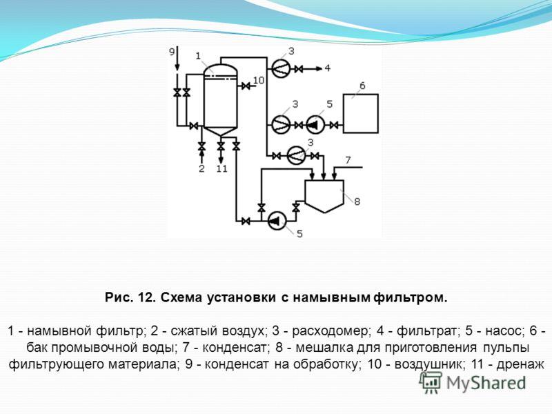 Рис. 12. Схема установки с намывным фильтром. 1 - намывной фильтр; 2 - сжатый воздух; 3 - расходомер; 4 - фильтрат; 5 - насос; 6 - бак промывочной воды; 7 - конденсат; 8 - мешалка для приготовления пульпы фильтрующего материала; 9 - конденсат на обра