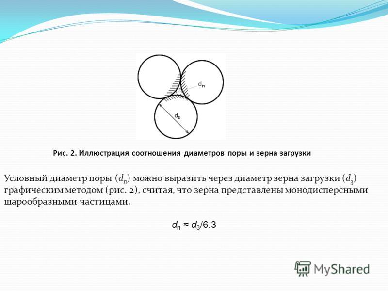 Рис. 2. Иллюстрация соотношения диаметров поры и зерна загрузки Условный диаметр поры (d п ) можно выразить через диаметр зерна загрузки (d 3 ) графическим методом (рис. 2), считая, что зерна представлены монодисперсными шарообразными частицами. d п