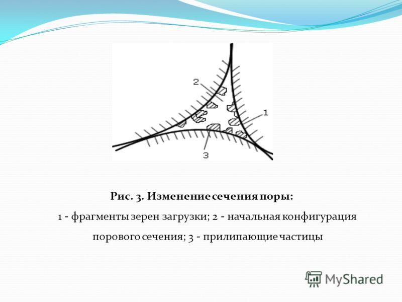 Рис. 3. Изменение сечения поры: 1 - фрагменты зерен загрузки; 2 - начальная конфигурация порового сечения; 3 - прилипающие частицы