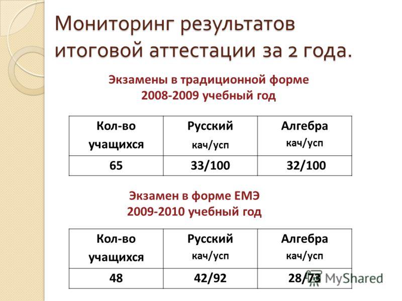 Мониторинг результатов итоговой аттестации за 2 года. Кол-во учащихся Русский кач/усп Алгебра кач/усп 6533/100 32/100 Кол-во учащихся Русский кач/усп Алгебра кач/усп 4842/9228/73 Экзамены в традиционной форме 2008-2009 учебный год Экзамен в форме ЕМЭ