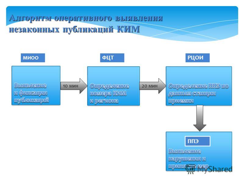 Алгоритм оперативного выявления незаконных публикаций КИМ 10 мин МИОО ФЦТРЦОИ 20 мин ППЭ
