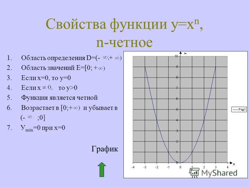 Свойства функции у=х n, n-четное 1.Область определения D=(- 2.Область значений E=[0; + 3.Если х=0, то у=0 4.Если х то у>0 5.Функция является четной 6.Возрастает в [0;+ и убывает в (- ;0] 7. У min =0 при х=0 График