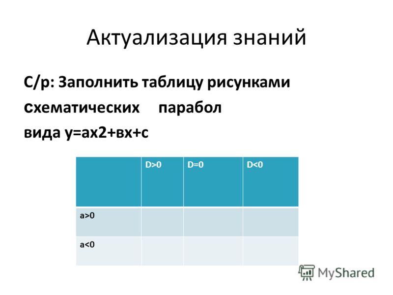 Актуализация знаний С/р: Заполнить таблицу рисунками с хематических парабол вида у=ах2+вх+с D>0D=0D0 а