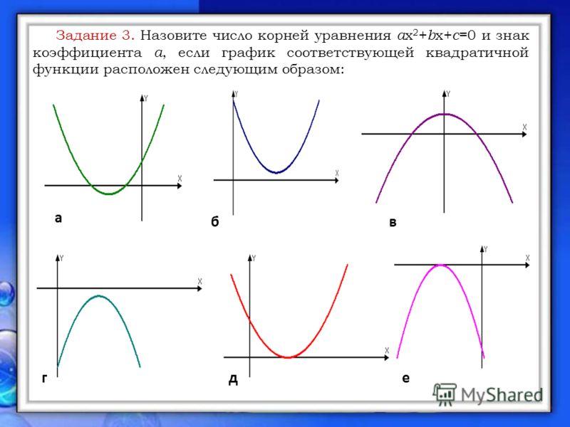 Задание 3. Назовите число корней уравнения a x 2 + b x+ c =0 и знак коэффициента а, если график соответствующей квадратичной функции расположен следующим образом: е а бв гд