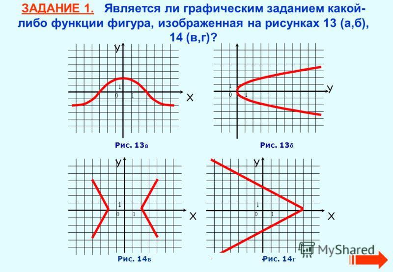 ЗАДАНИЕ 1. Является ли графическим заданием какой- либо функции фигура, изображенная на рисунках 13 (а,б), 14 (в,г)? Y X 10 1 Y 10 1 Рис. 13 а Рис. 13 б Y X 10 1 Y X 10 1 Рис. 14 в Рис. 14 г