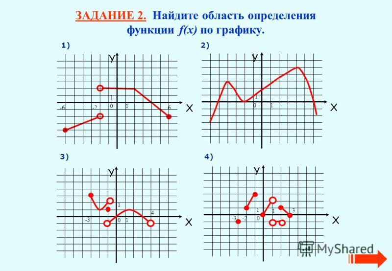 ЗАДАНИЕ 2. Найдите область определения функции f(х) по графику. Y X 10 1 1) 2) 3) 4) Y X 1 0 1 4 -3 Y X 1 0 1 -2-3 3 6-2-6 Y X 1 0 1