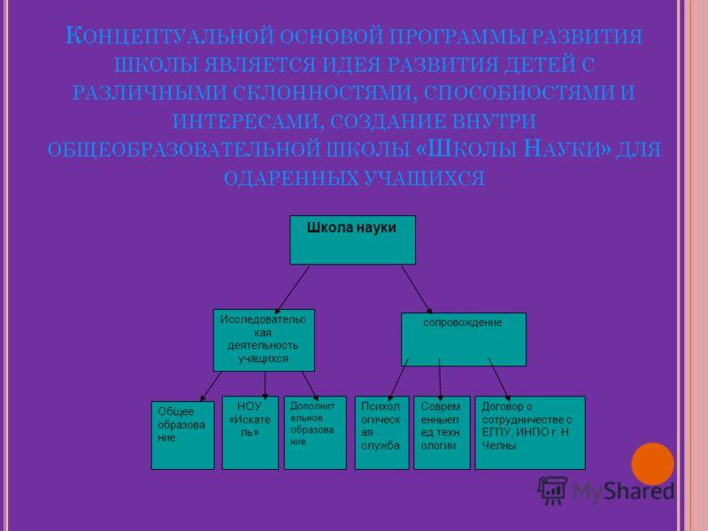 К ОНЦЕПТУАЛЬНОЙ ОСНОВОЙ ПРОГРАММЫ РАЗВИТИЯ ШКОЛЫ ЯВЛЯЕТСЯ ИДЕЯ РАЗВИТИЯ ДЕТЕЙ С РАЗЛИЧНЫМИ СКЛОННОСТЯМИ, СПОСОБНОСТЯМИ И ИНТЕРЕСАМИ, СОЗДАНИЕ ВНУТРИ ОБЩЕОБРАЗОВАТЕЛЬНОЙ ШКОЛЫ «Ш КОЛЫ Н АУКИ » ДЛЯ ОДАРЕННЫХ УЧАЩИХСЯ Школа науки Исследовательс кая деят