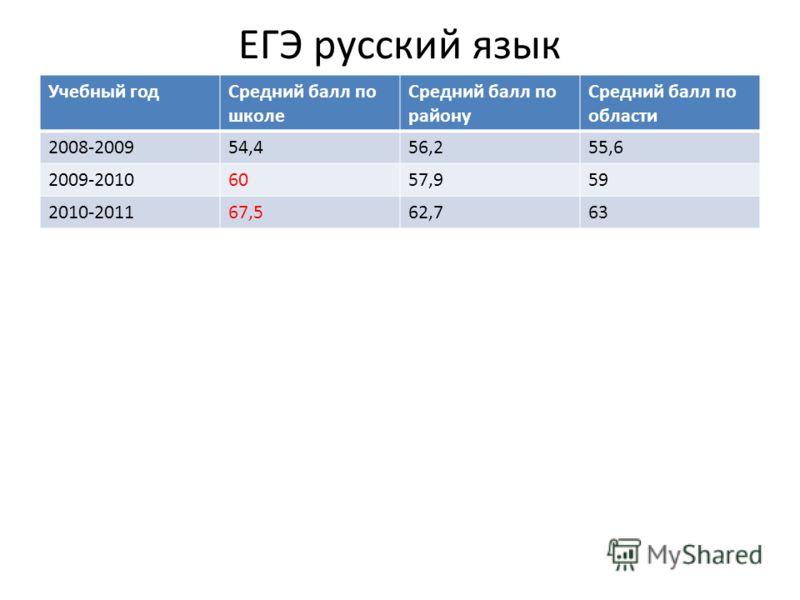 ЕГЭ русский язык Учебный годСредний балл по школе Средний балл по району Средний балл по области 2008-200954,456,255,6 2009-20106057,959 2010-201167,562,763