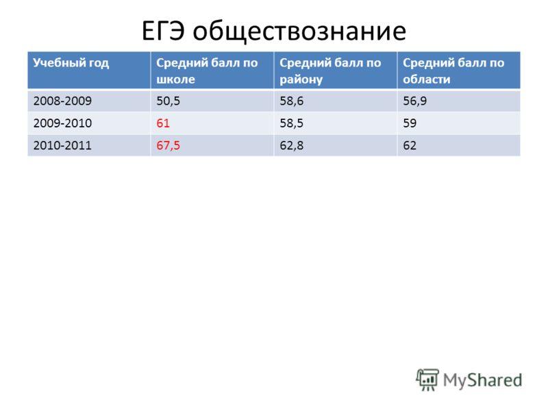 ЕГЭ обществознание Учебный годСредний балл по школе Средний балл по району Средний балл по области 2008-200950,558,656,9 2009-20106158,559 2010-201167,562,862
