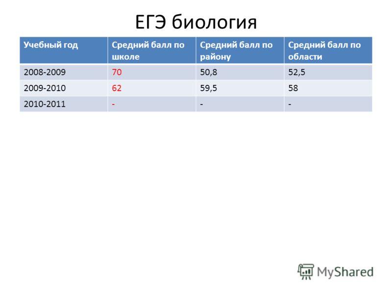 ЕГЭ биология Учебный годСредний балл по школе Средний балл по району Средний балл по области 2008-20097050,852,5 2009-20106259,558 2010-2011---