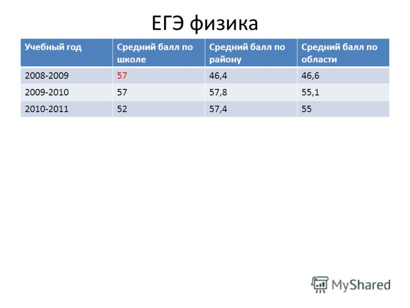 ЕГЭ физика Учебный годСредний балл по школе Средний балл по району Средний балл по области 2008-20095746,446,6 2009-20105757,855,1 2010-20115257,455