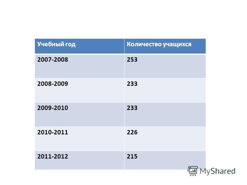 Учебный годКоличество учащихся 2007-2008253 2008-2009233 2009-2010233 2010-2011226 2011-2012215