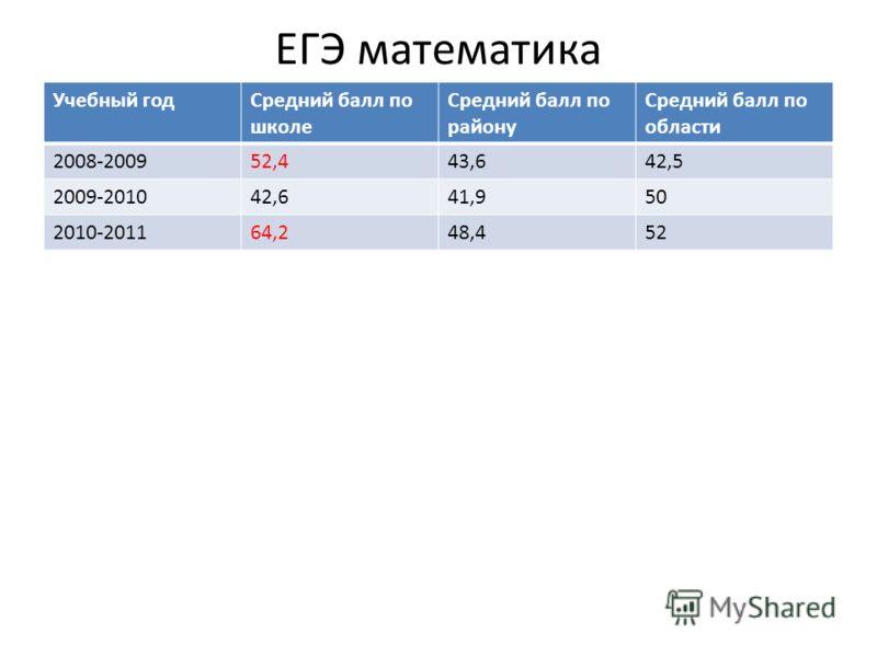 ЕГЭ математика Учебный годСредний балл по школе Средний балл по району Средний балл по области 2008-200952,443,642,5 2009-201042,641,950 2010-201164,248,452