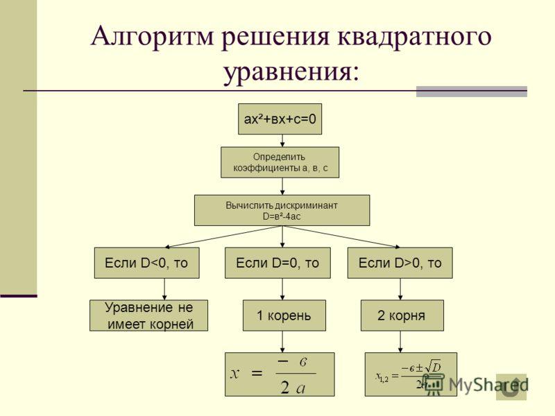Примеры квадратных уравнений: Например: а) –х²+6х+1,2=0, где а=-1, в=6, с=1,2; б) 5х²-2=0 – неполное квадратное уравнение, где а=5, в=0, с=-2; в) -3х²+7х=0 - неполное квадратное уравнение, где а=-3, в=7, с=0; г) 7х²=0 - неполное квадратное уравнение,