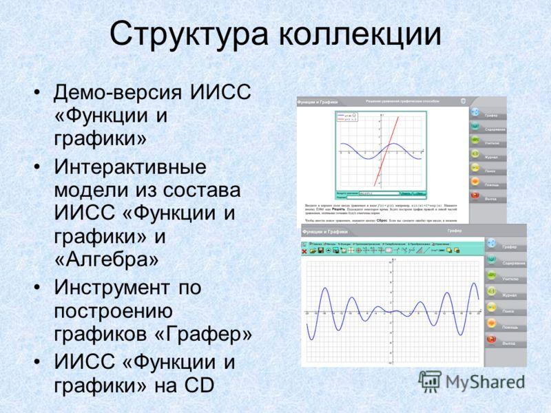 Структура коллекции Демо-версия ИИСС «Функции и графики» Интерактивные модели из состава ИИСС «Функции и графики» и «Алгебра» Инструмент по построению графиков «Графер» ИИСС «Функции и графики» на CD