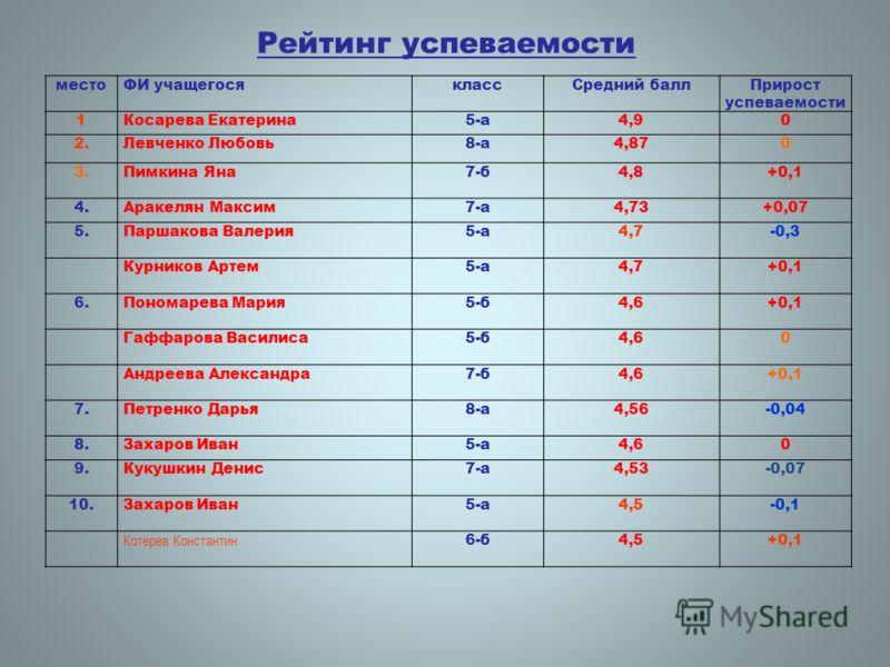 Рейтинг успеваемости местоФИ учащегосяклассСредний баллПрирост успеваемости 1Косарева Екатерина5-а4,90 2.Левченко Любовь8-а4,870 3.Пимкина Яна7-б4,8+0,1 4.Аракелян Максим7-а4,73+0,07 5.Паршакова Валерия5-а4,7-0,3 Курников Артем5-а4,7+0,1 6.Пономарева