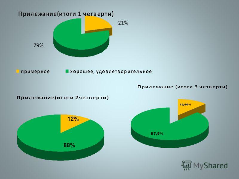 79% 21% 12% 88%
