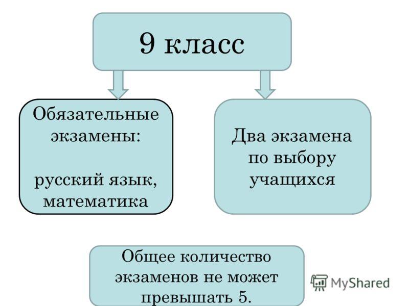 9 класс Обязательные экзамены: русский язык, математика Два экзамена по выбору учащихся Общее количество экзаменов не может превышать 5.