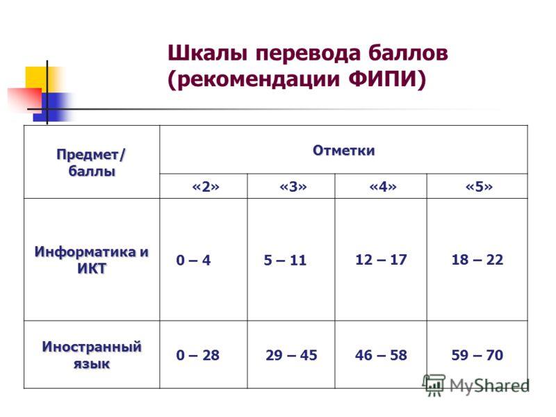 Шкалы перевода баллов (рекомендации ФИПИ) Предмет/баллы Отметки «2» «3» «4» «5» Информатика и ИКТ 0 – 45 – 1112 – 1718 – 22 Иностранный язык 0 – 2829 – 4546 – 5859 – 70