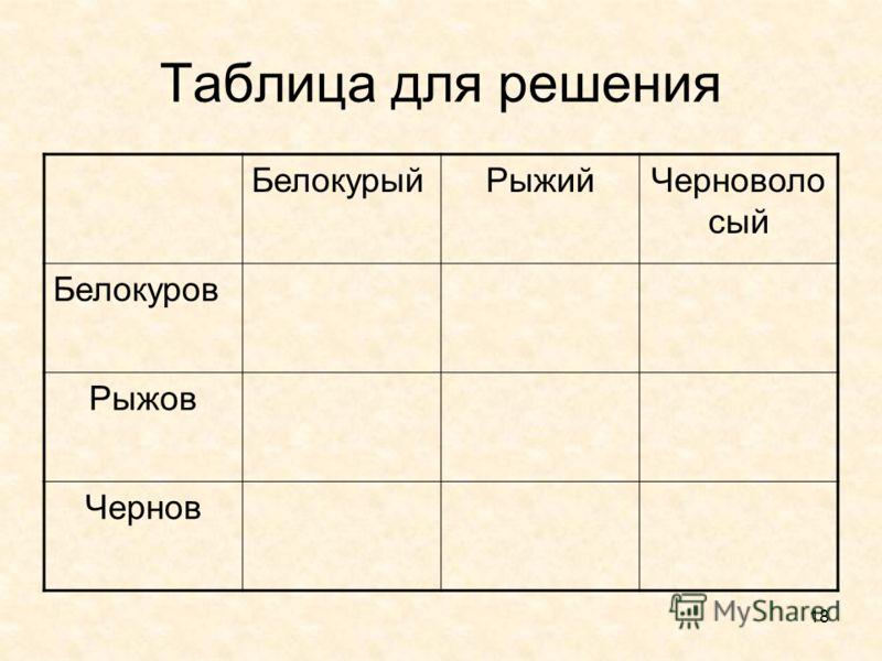 18 Таблица для решения БелокурыйРыжийЧерноволо сый Белокуров Рыжов Чернов