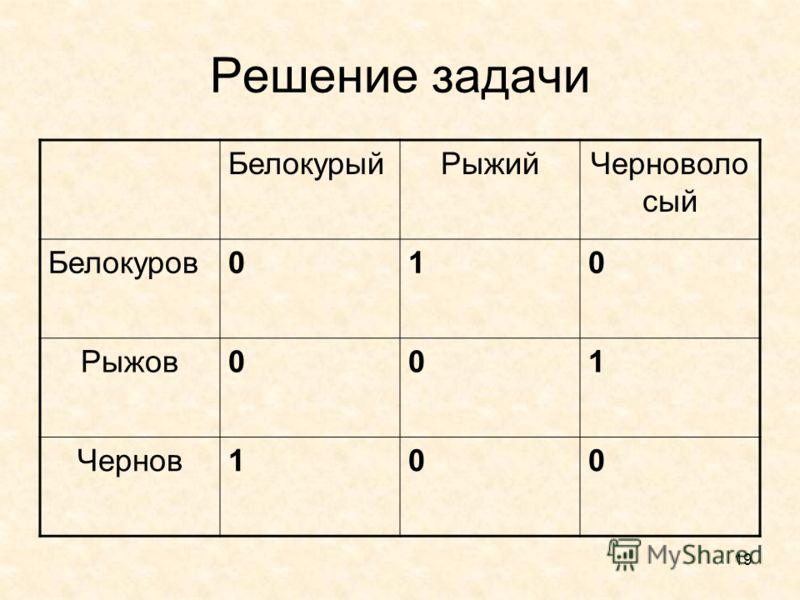 19 Решение задачи БелокурыйРыжийЧерноволо сый Белокуров010 Рыжов001 Чернов100