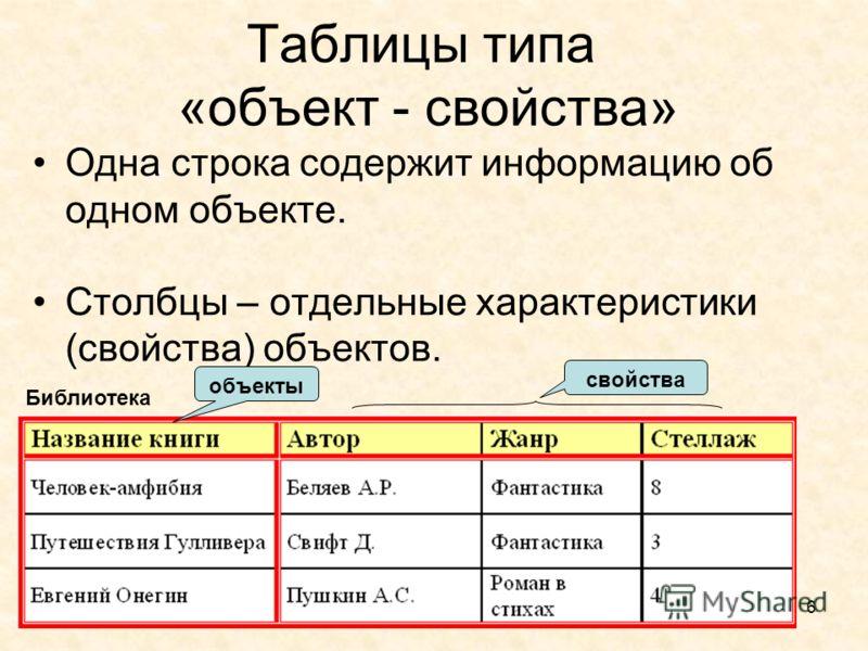 6 Таблицы типа «объект - свойства» Одна строка содержит информацию об одном объекте. Столбцы – отдельные характеристики (свойства) объектов. объекты свойства Библиотека