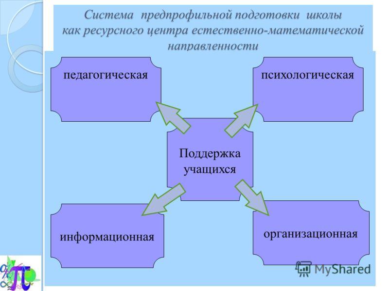 Система предпрофильной подготовки школы как ресурсного центра естественно-математической направленности Система предпрофильной подготовки школы как ресурсного центра естественно-математической направленности педагогическая Поддержка учащихся информац