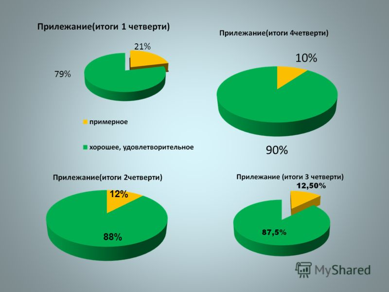 79% 21% 12% 88% 90%