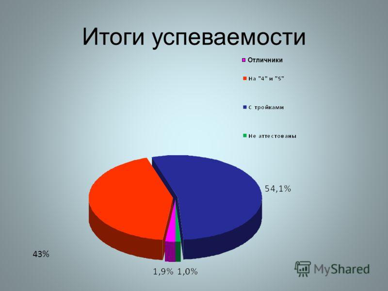 Итоги успеваемости 43% Отличники