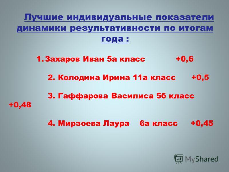 Лучшие индивидуальные показатели динамики результативности по итогам года : 1.Захаров Иван 5а класс +0,6 2. Колодина Ирина 11а класс +0,5 3. Гаффарова Василиса 5б класс +0,48 4. Мирзоева Лаура 6а класс +0,45