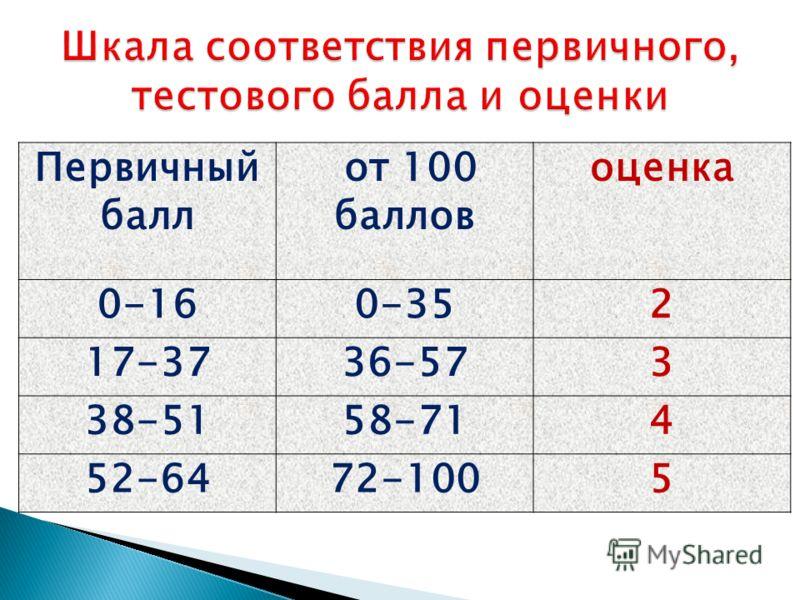 Первичный балл от 100 баллов оценка 0-160-352 17-3736-573 38-5158-714 52-6472-1005