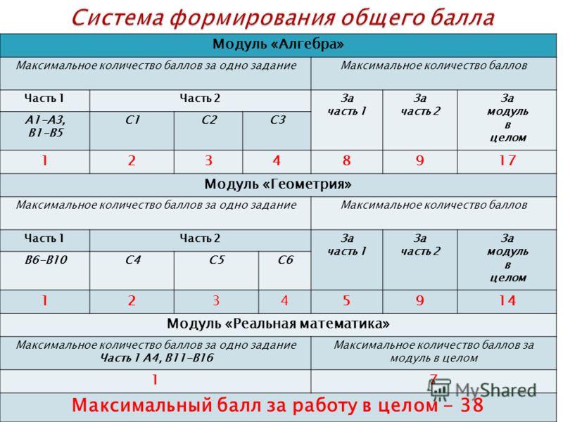 Модуль «Алгебра» Максимальное количество баллов за одно заданиеМаксимальное количество баллов Часть 1Часть 2За часть 1 За часть 2 За модуль в целом А1-А3, В1-В5 С1С2С3 12348917 Модуль «Геометрия» Максимальное количество баллов за одно заданиеМаксимал