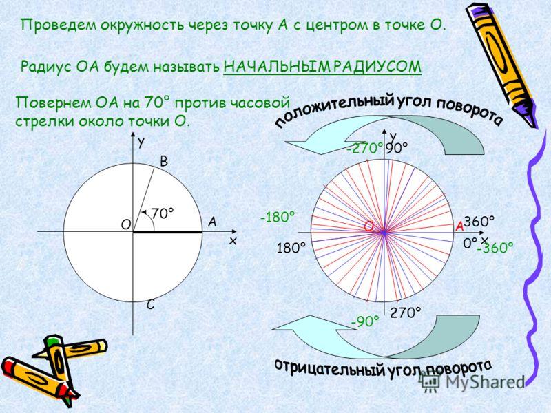 х у О А В С 70° х у 90° 180° 270° 360° 0°0° -90° -180° -270° -360° Проведем окружность через точку А с центром в точке О. Радиус ОА будем называть НАЧАЛЬНЫМ РАДИУСОМ Повернем ОА на 70° против часовой стрелки около точки О. АО