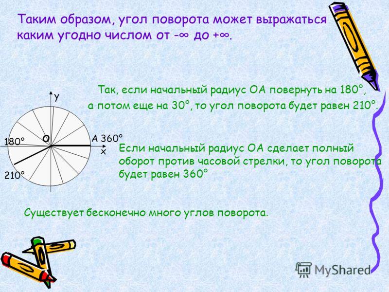 Таким образом, угол поворота может выражаться каким угодно числом от - до +. х у о А Так, если начальный радиус ОА повернуть на 180°, 180° а потом еще на 30°, то угол поворота будет равен 210°. 210° Если начальный радиус ОА сделает полный оборот прот