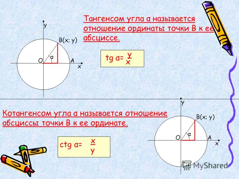 у ОА х Тангенсом угла α называется отношение ординаты точки В к ее абсциссе. tg α= y x у ОА В(х; у) х Котангенсом угла α называется отношение абсциссы точки В к ее ординате. ctg α= x y α α
