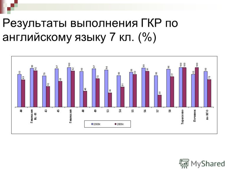 Результаты выполнения ГКР по английскому языку 7 кл. (%)