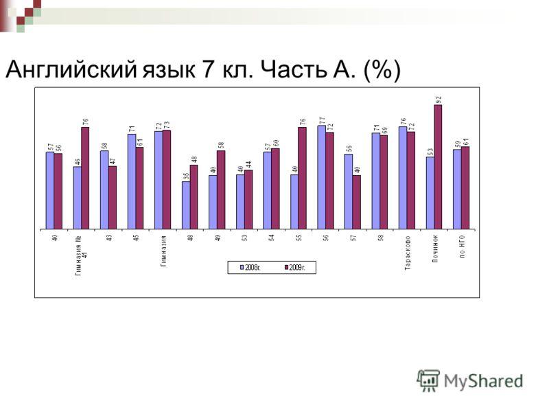 Английский язык 7 кл. Часть А. (%)