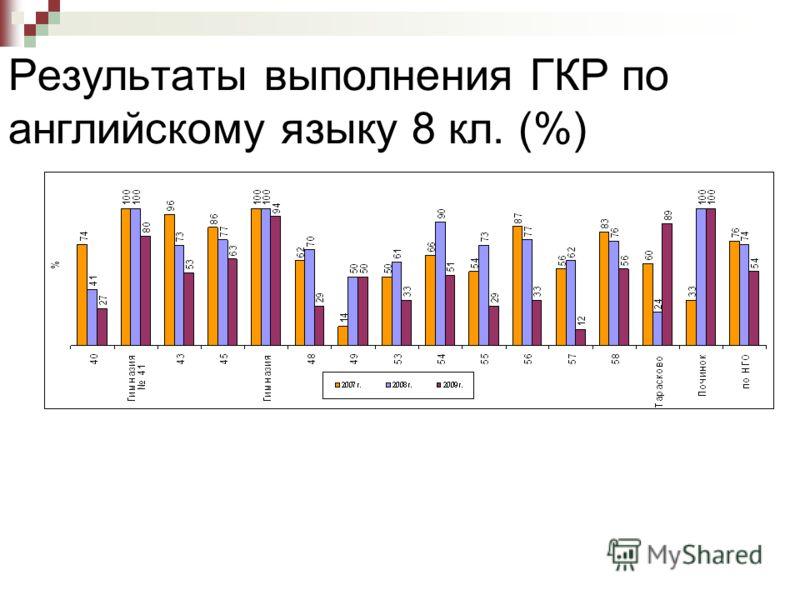 Результаты выполнения ГКР по английскому языку 8 кл. (%)
