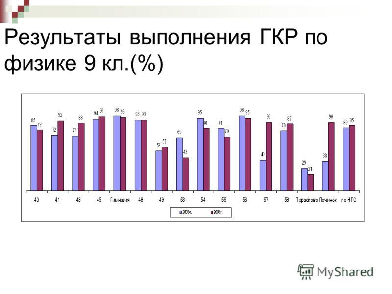 Результаты выполнения ГКР по физике 9 кл.(%)